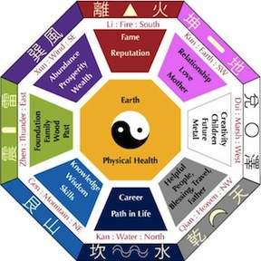 Get A Compass And Determine Where Your Directions Are For Home N S E W NE NW SE SW 1 Reason Feng Shui Does Not Work Is