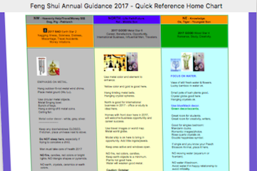 Feng Shui Guidance Chart 2018. Element And Color Placement, Fast Visual  Reference. The World In General, And Your Home In Detail.