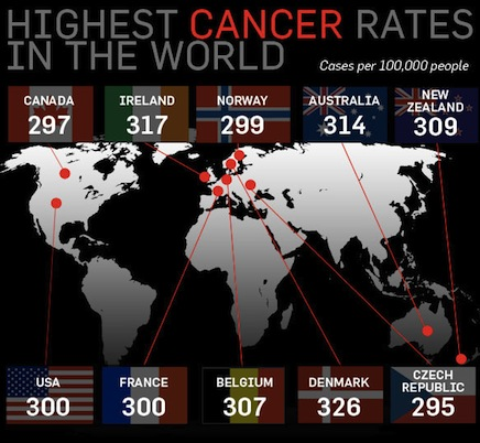 Top 10 Cancer Countries.