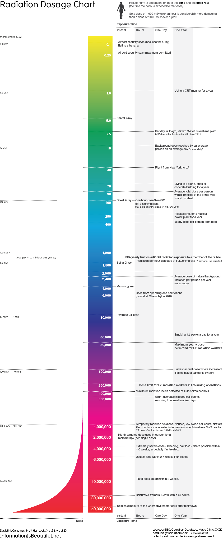 Radiation Dosage Chart, Airport Scanners, Smokers, X-Ray